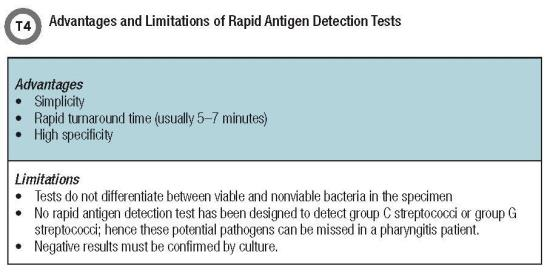 Advantages and Limitations of Rapid Antigen Detection Tests T4