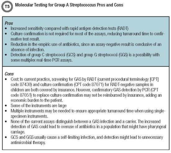 Molecular Testing for Group A Streptococcus Pros and Cons T5